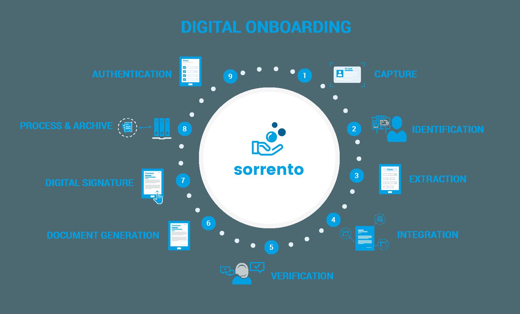 Digital Onboarding Flowchart